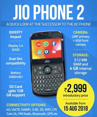 جیو فون 2 ، قیمت 2999 روپے ، 15 اگست سے ہوگا دستیاب