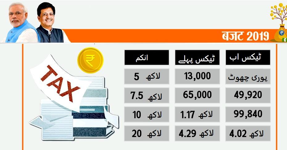5 نہیں ساڑے چھ لاکھ روپے تک نہیں لگے گا ایک بھی روپیہ ٹیکس